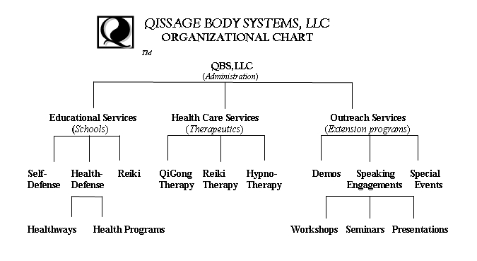 Welcome to QiSsage Body Systems, LLC